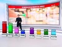 Consecințele rating-ului negativ primit de România din partea S&P. Opinia analiștilor