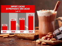 Ciocolata, desertul preferat al românilor. Care sunt cele mai căutate sortimente