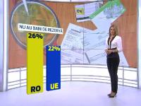 26% dintre romani dau toti banii pe care-i castiga pe mancare si facturi. Procentul e ingrijorator fata de restul UE