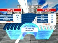 PUTERE vs OPOZITIE. Cati parlamentari vor fi in fiecare tabara dupa decizia PNL de a iesi de la guvernare