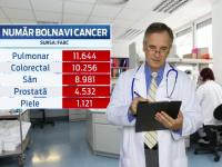 In nicio tara din UE nu se moare de cancer ca in Romania. Pana si singurul program de preventie este sabotat de unii medici