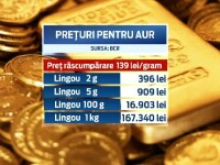 Tot mai multi romani isi investesc banii in aur. Cate tone de metal pretios au vandut bancile in ultimii 5 ani