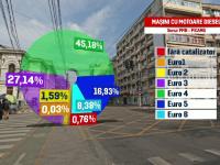 Planul contra mașinilor poluante din Capitală. Zonele unde ar putea fi interzise