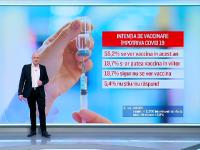 Peste jumătate dintre români vor să se vaccineze anti-Covid. Profilul celor care refuză