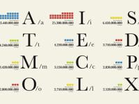 Google rescrie alfabetul. Afla noua ordine a literelor
