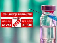 Epidemie de gripă. Peste 81.000 de români au fost diagnosticați cu infecții respiratorii