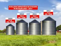 Paradoxul unui an cu recolta istorica. Romania nu are unde sa depoziteze 20 mil. de tone de cereale