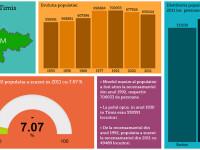 Infografic interactiv.Romania din 30' vs Romania de azi.Judetul cu cea mai mare scadere a populatiei