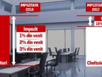 Impozite mai mari pentru jumatate din firmele din Romania. Guvernul va schimba taxarea pe profit cu cea pe venituri