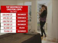 Indemnizatia pentru cresterea copilului, plafonata la 1.800 de euro. \