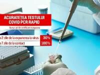Tot mai multe firme încep să își facă abonamente la centre de testare pentru depistarea COVID-19