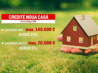 """Ce prevede programul """"Noua Casă"""" și care este creditul maxim garantat de stat"""