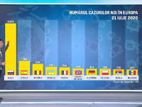 România, în topul ţărilor europene cu cele mai multe îmbolnăviri raportate zilnic