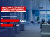 Peste 7.000 de oameni și-au cumpărat vechime în muncă. Ce trebuie să facă românii care vor să procedeze la fel