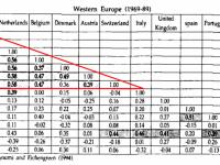 O lucrare publicata in 1994 a anticipat esecul zonei euro. Ce tari au mai multe in comun decat UE