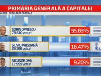 REZULTATE PARTIALE ALEGERI LOCALE 2012 Bucuresti: Sorin Oprescu si USL au strans cate 55%