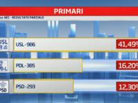 REZULTATE ALEGERI LOCALE 2012: USL a strans peste 41% din posturile de primari din Romania