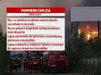 Incendiu la Balotesti. Flacarile nu au fost stinse nici dupa 40 de ore. Patronii turci ai depozitelor, amendati cu 35.000 lei