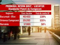 Eurostat: Trei regiuni din România sunt în topul celor mai sărace 21 din Europa