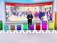 Ce surprize ar putea aduce alegerile europarlamentare. Partidele care riscă să piardă