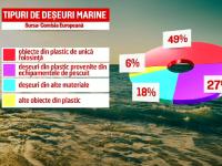 Produse din plastic, interzise pe plajele europene. Cea mai murdară plajă din România