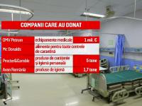 Cum s-au mobilizat românii în criza Covid-19. Milioane de euro și echipamente donate spitalelor