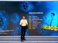 Care sunt primele simptome ale infectării cu coronavirus. Apar abia după 5 zile