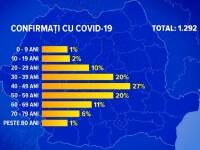 Tot mai mulţi tineri din România, afectaţi de coronavirus.