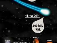 Cometa Elenin se apropie de Pamant. In octombrie o vom vedea pe cer