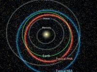 NASA: exista 4.700 de asteroizi care s-ar putea prabusi pe Terra. Care ar fi zonele de impact