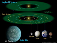 Telescopul Kepler s-a defectat. Misiunea NASA de 600 milioane de dolari e in pericol
