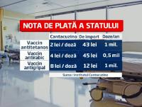 400.000 de doze, 2,3 MIL. euro aruncate. Vaccinul de la Cantacuzino cu o concentratie de toxine de 35 de ori mai mare