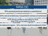 Sondaj: Ce cred romanii despre patriotism, un razboi cu Rusia sau unirea cu Moldova