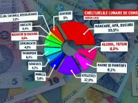 Calculul lunar al românilor: 76 de lei pe sport și cultură, 150 de lei pe țigări și băutură