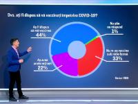 Sondaj: Mai puțin de jumătate dintre români s-ar vaccina împotriva coronavirusului