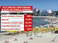 Aproape 80% dintre români nu renunță la vacanța programată pe litoralul nostru