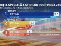 Stirile Pro TV si site-ul www.stirileprotv.ro, cele mai urmarite in ziua alegerilor. Record de trafic in online-ul romanesc
