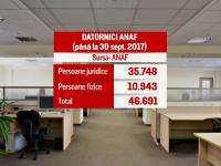 Contradicții între ANAF și Ministerul Finanțelor. PSD București, pe lista restanților la contribuții