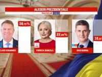 REZULTATE EXIT-POLL ALEGERI PREZIDENTIALE 2019. Iohannis conduce detaşat, urmat de Dăncilă şi Barna
