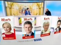 CTP: Candidații cu cel puțin 3 % pot deconta până la 10 milioane de dolari. Scandalos!