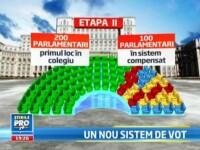 Se schimba modul de vot pentru alegerile parlamentare. Din 300 de alesi, 100 vor fi