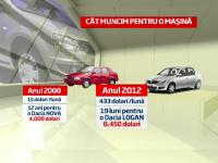Piata auto din Romania a scazut la nivelul din 2000 cand salariul mediu era de 15 DOLARI