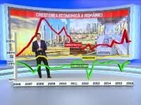 INS: Economia Romaniei a inregistrat iar cea mai mare crestere din Europa. Ce avertisment au lansat insa specialistii