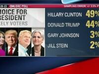 Hillary Clinton are 5 procente peste adversarul ei Donald Trump, in cel mai recent sondaj.