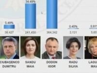 Alegeri prezidentiale in Republica Moldova. Rezultate preliminare: Igor Dodon rateaza la limita victoria din primul tur