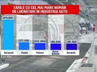 Industria auto din România, la un pas să o depășească pe cea britanică. Cum este posibil
