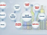 Ce ascunde eșecul sistemului de reciclare a sticlelor de băuturi