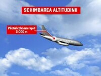 Animație grafică. Momentul în care aeronava depresurizată, care venea la București, coboară la 2.000 de m înălțime