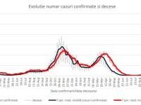 Cum a evoluat pandemia Covid în România: Peste 91% dintre decesele de săptămâna trecută au fost la persoane nevaccinate