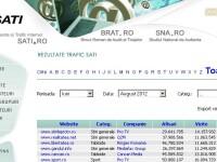 STIRILEPROTV.RO, primul site in clasamentul SATI si in luna august cu peste 3 milioane de unici
